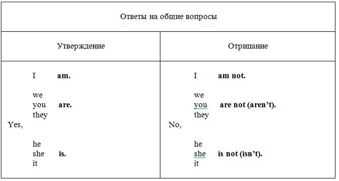 глагол to be упражнения
