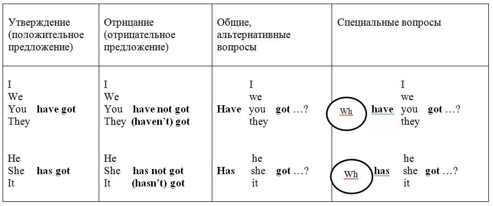 предложения с глагол to have