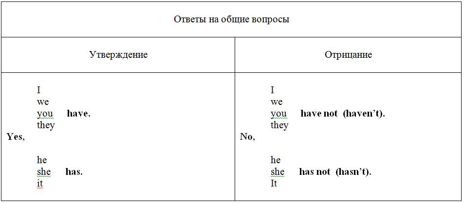 глагол to have в настоящем времени