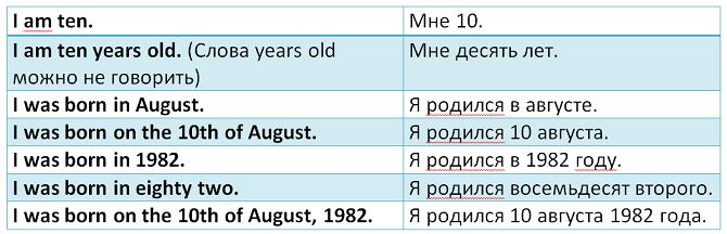 тема возраст английский язык