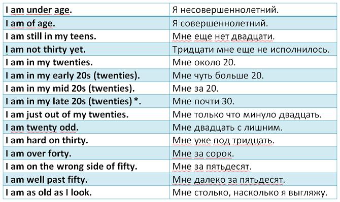 возраст людей на английском