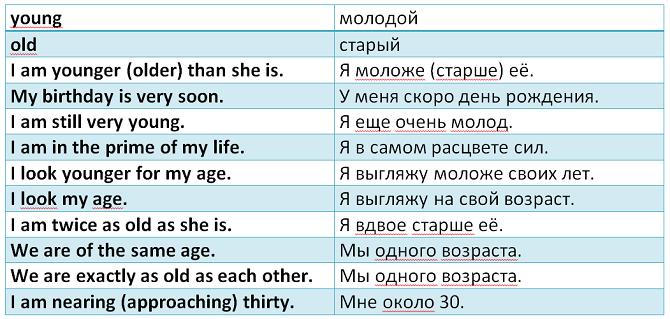 словарный запас для описания